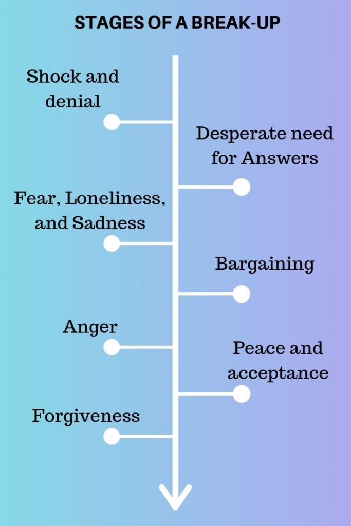 stages of a break-up